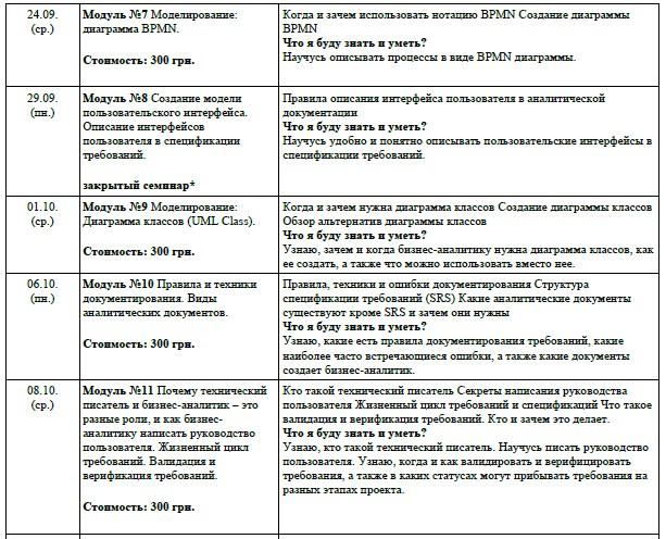 """КУРС """"ОСНОВЫ БИЗНЕС-АНАЛИЗА"""" #6 от Катерины Макаренко"""